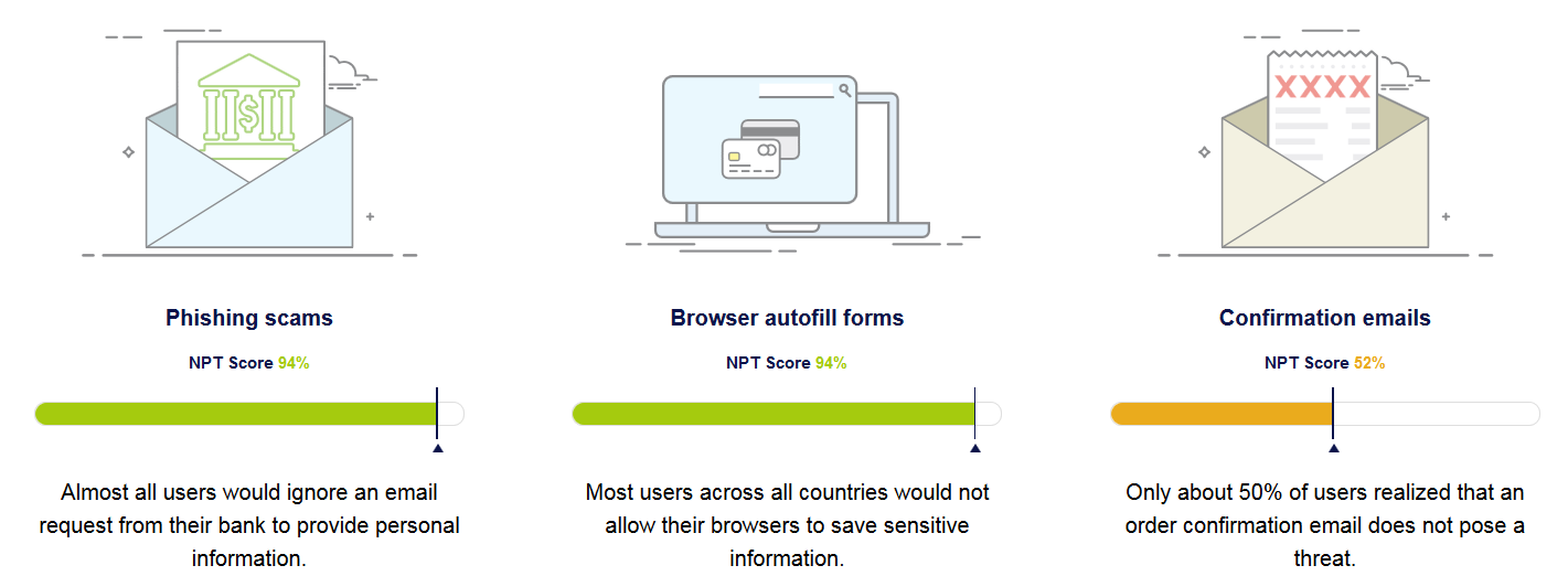 NordVPN's Survey Finds Online Fraud is Rising - #UD 2